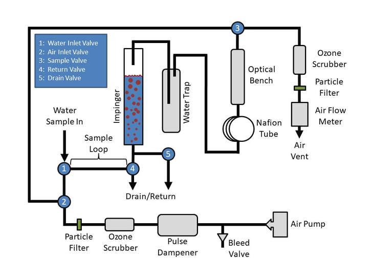 Model Uv 106 W Aqueous Ozone Monitor 2b Technologies